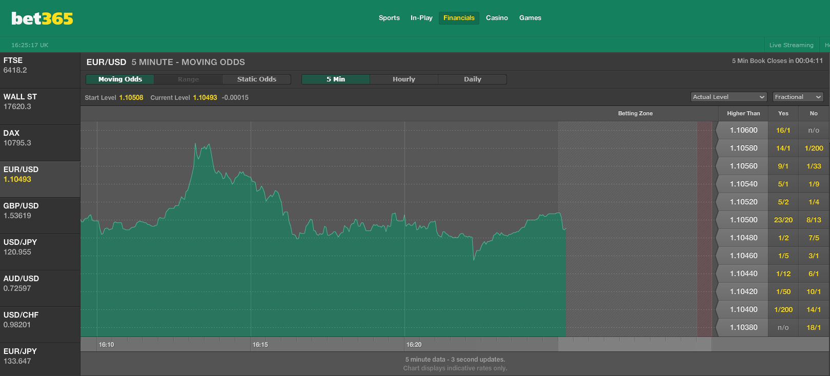 bet365financials